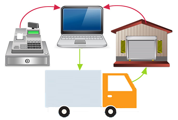 Системы автоматизации торговли